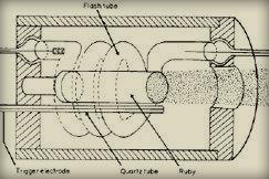 Schéma du premier laser de Maiman en 1960