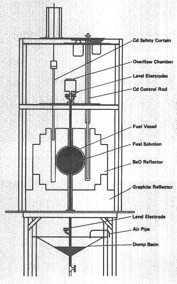 Schéma du réacteur expérimental LoPo